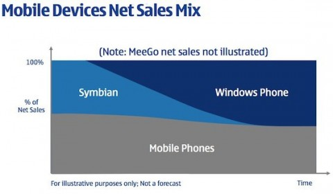 Nokia Mobile Devices Sales Mix