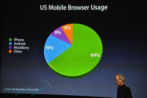 US Mobile Browser Share