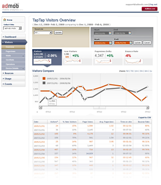 Admob Mobile Analytics Visitors report