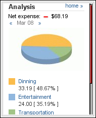 Buxfer Expense Pie Chart