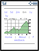 MarketWatch Chart