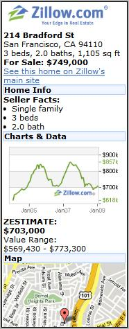 Zillow For Sale Listing