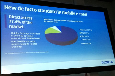 Mobile Email Market Share