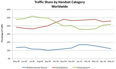 Traffic Share By Category