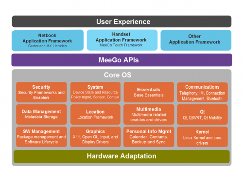 MeeGo OS Components
