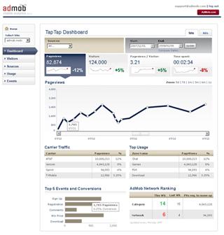 Admob Mobile Analytics Dashboard