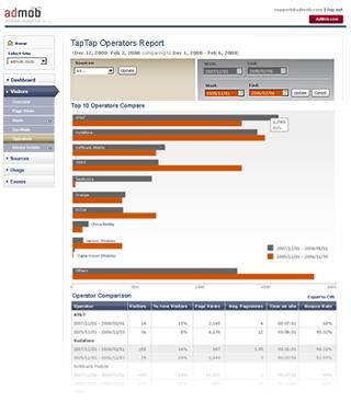 Admob Mobile Analytics Traffic by Operator