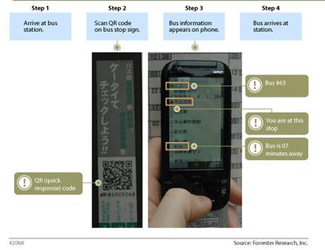 QR code for transit info
