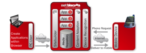 Images Courtesy of Netbiscuits