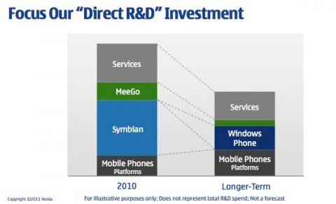 Nokia R&D Investment