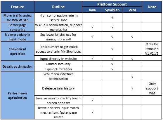UC Browser 7.7 Feature Matrix