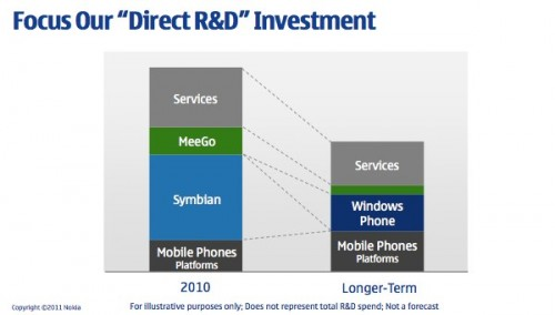 Nokia Platform Funding