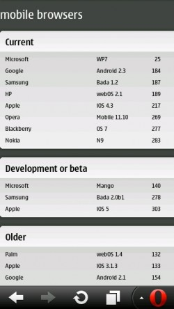 Opera Mobile 11.1 beats iPhone and Android Gingerbread on HTML5 Test!